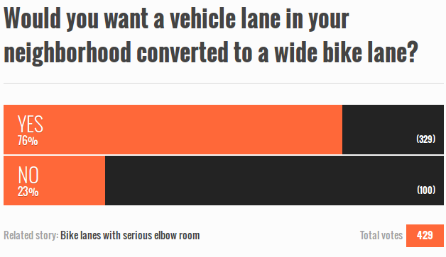 UT San Diego readers want our roads to all go on a diet.